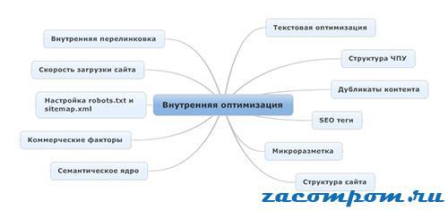 Этапы-внутренней-оптимизации-сайта
