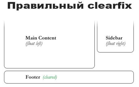 Правильный-clearfix