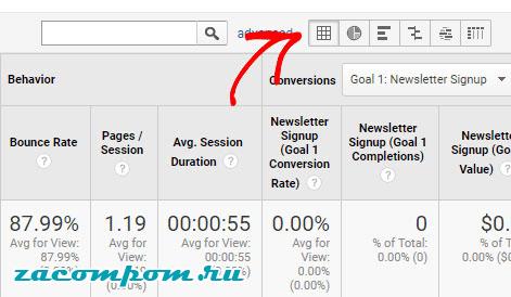 Полное руководство для начинающих по Google Analytics