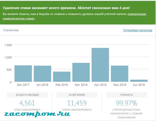 Как установить и активировать плагин Akismet Anti-Spam на WordPress