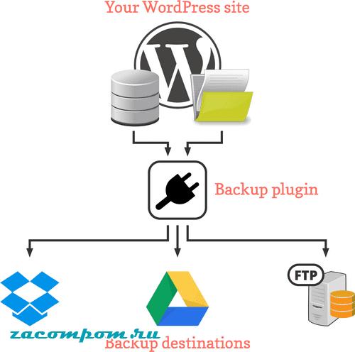 Руководство по резервному копированию в WordPress
