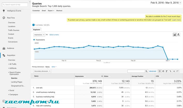 Как я могу увидеть, что люди ищут, чтобы попасть на мой сайт?
