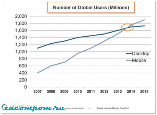 Оптимизируйте свой сайт для мобильных устройств