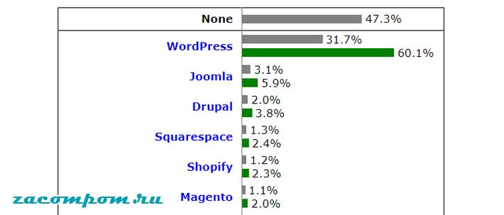 Почему WordPress доминирует