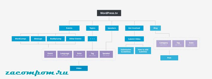 Страницы и сообщения WordPress