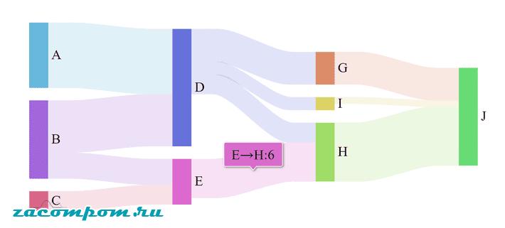 конкретного типа диаграммы