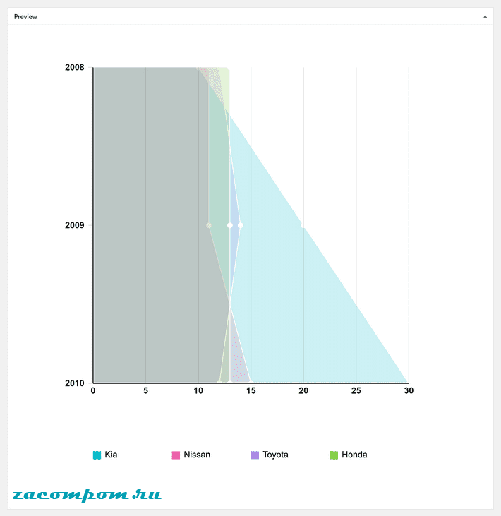 Изменив тип диаграммы