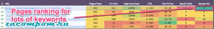 Рейтинг страниц по множеству ключевых слов