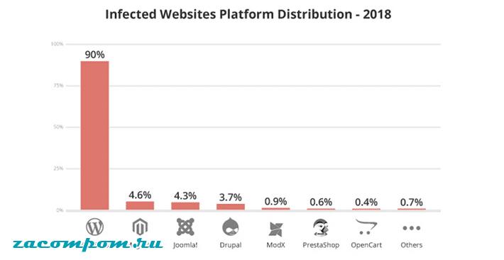 Руководство по безопасности WordPress в 2020 году